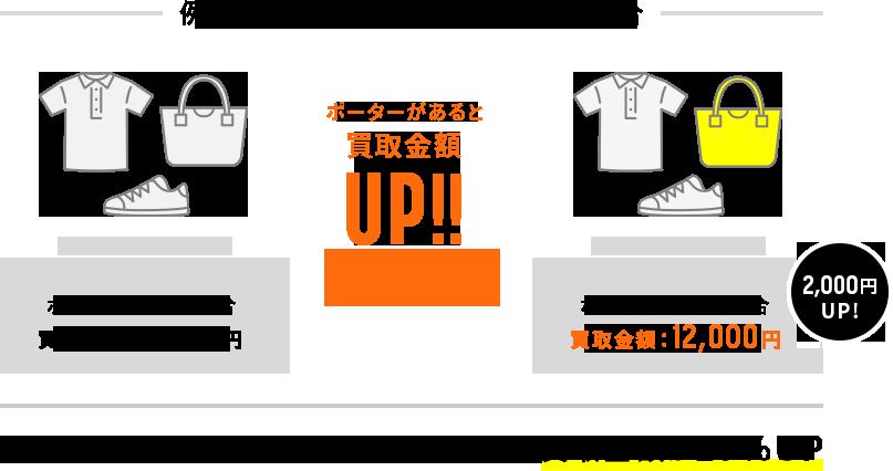 例えば、買取金額が10,000円の場合、ポーターがあれば買取金額2,000円UP!